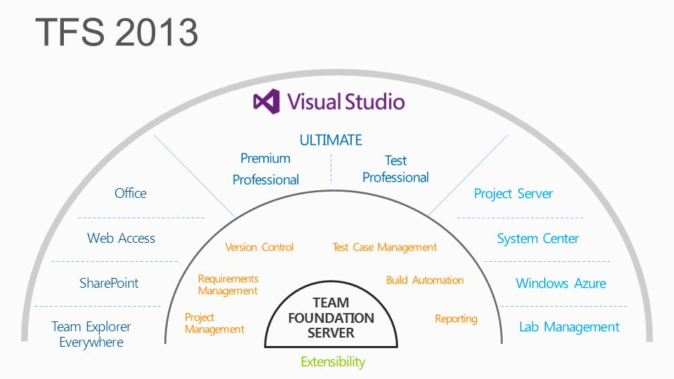Team Explorer Everywhere SharePoint TEAM FOUNDATION SERVER Office Web Access TFS 2013