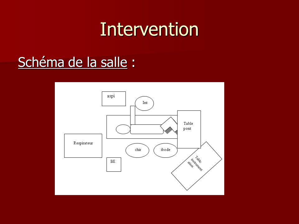 Intervention Schéma de la salle : chir Int Respirateur BE Table instrument ation Table pont ibode aspi