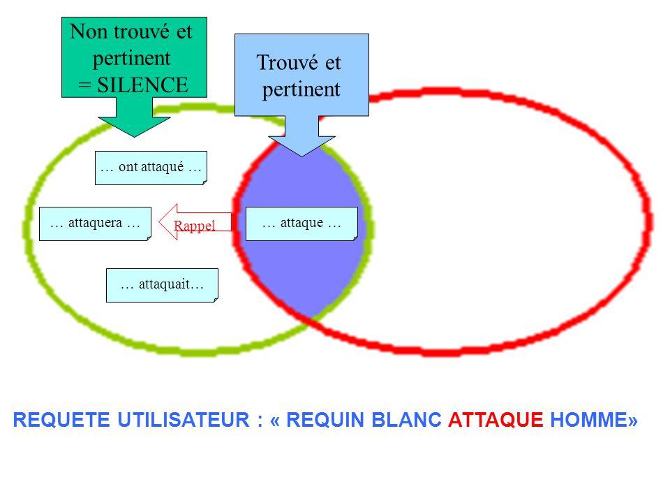 Source de silence REQUETE UTILISATEUR : « REQUIN BLANC ATTAQUE HOMME» … ont attaqué … … attaquera … … attaquait… … attaque … Non trouvé et pertinent =