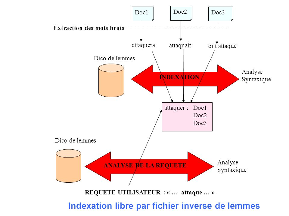 Doc1Doc2Doc3 Extraction des mots bruts attaquera attaquaitont attaqué INDEXATION EN TEXTE INTEGRAL attaquera : Doc1 attaquait : Doc2 ont attaqué : Doc3 REQUETE UTILISATEUR : « … attaque … » ANALYSE DE LA REQUETE Analyse Syntaxique Dico de lemmes Technique dexpansion de requête attaquera attaquait ont attaqué Expansion de requête