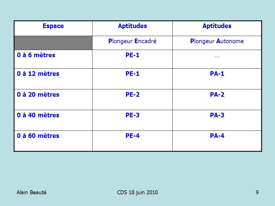 Alain BeautéCDS 18 juin 20109 EspaceAptitudes Plongeur EncadréPlongeur Autonome 0 à 6 mètresPE-1… 0 à 12 mètresPE-1PA-1 0 à 20 mètresPE-2PA-2 0 à 40 m