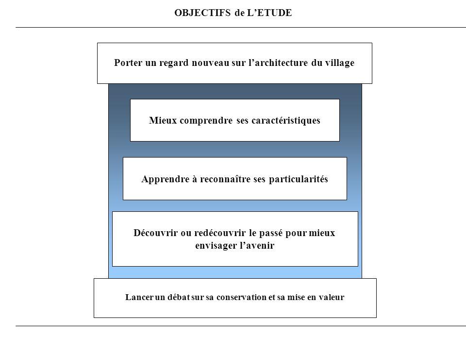 OBJECTIFS de LETUDE Porter un regard nouveau sur larchitecture du village Mieux comprendre ses caractéristiques Apprendre à reconnaître ses particularités Découvrir ou redécouvrir le passé pour mieux envisager lavenir Lancer un débat sur sa conservation et sa mise en valeur