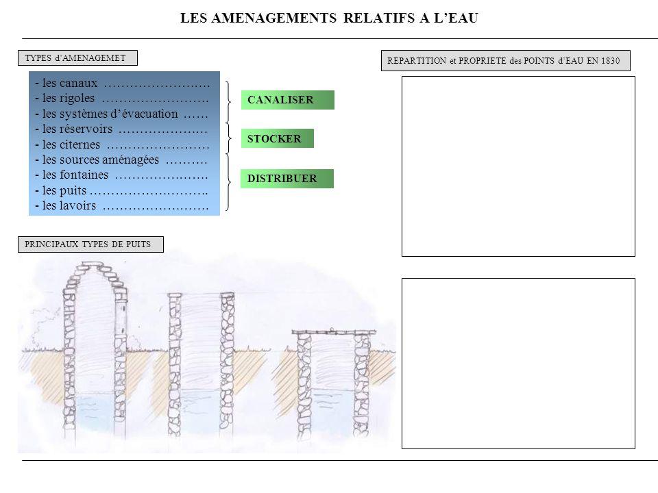 LES AMENAGEMENTS RELATIFS A LEAU - les canaux …………………….