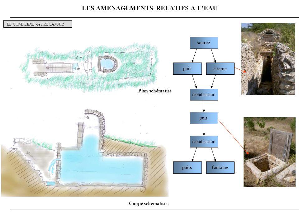 LES AMENAGEMENTS RELATIFS A LEAU LE COMPLEXE de PREGAJOUR Plan schématisé Coupe schématisée source citerne puit canalisation puit canalisation fontaine puits