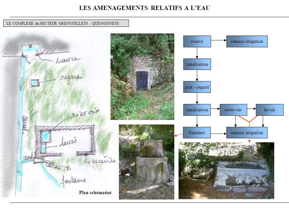LES AMENAGEMENTS RELATIFS A LEAU LE COMPLEXE du SECTEUR GRENOUILLETS - QUINSONNETS source puit - regard canalisation canaux irrigation réservoir fontaine canalisationlavoir canaux irrigation Plan schématisé