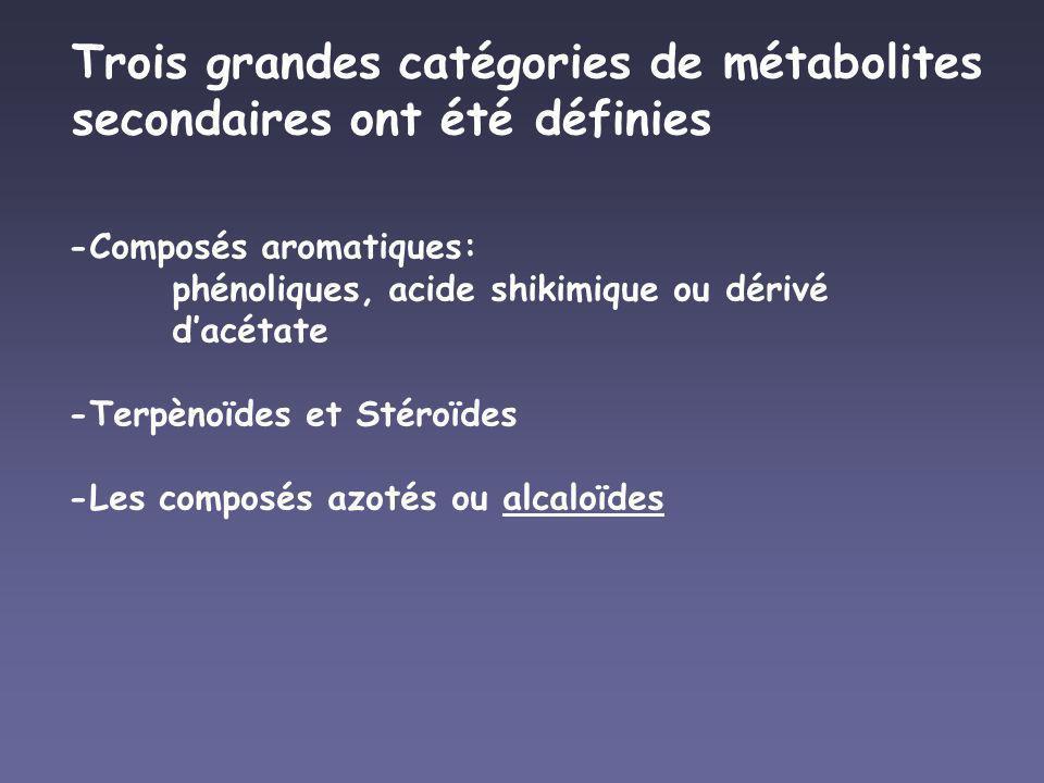 Trois grandes catégories de métabolites secondaires ont été définies -Composés aromatiques: phénoliques, acide shikimique ou dérivé dacétate -Terpènoï