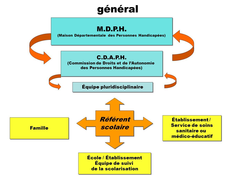 Place du référent dans le dispositif général M.D.P.H. (Maison Départementale des Personnes Handicapées) M.D.P.H. (Maison Départementale des Personnes