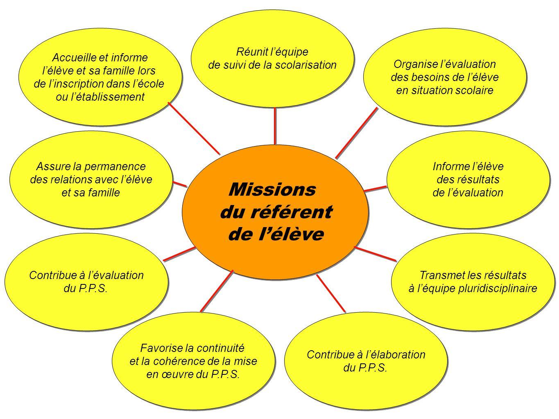 Missions du référent de lélève Missions du référent de lélève Réunit léquipe de suivi de la scolarisation Réunit léquipe de suivi de la scolarisation