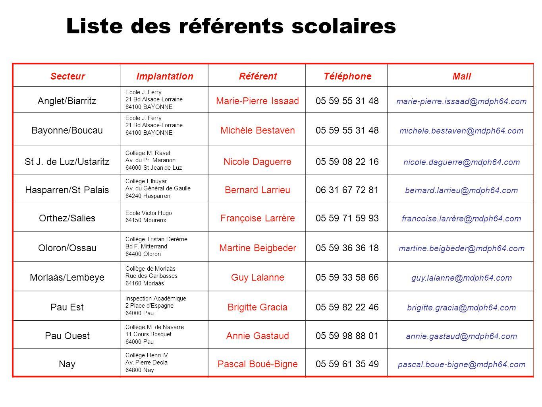Liste des référents scolaires SecteurImplantationRéférentTéléphoneMail Anglet/Biarritz Ecole J. Ferry 21 Bd Alsace-Lorraine 64100 BAYONNE Marie-Pierre