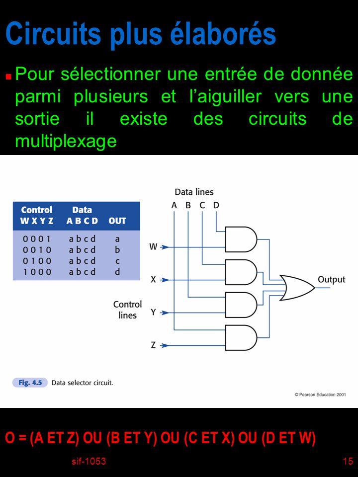 sif-105315 Circuits plus élaborés n Pour sélectionner une entrée de donnée parmi plusieurs et laiguiller vers une sortie il existe des circuits de mul