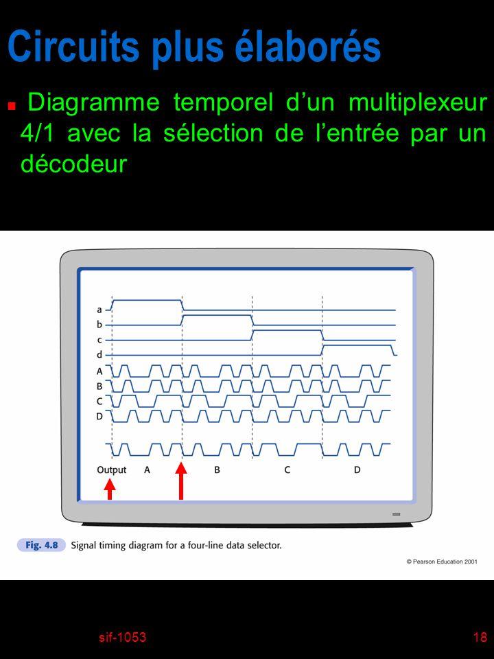 sif-105318 Circuits plus élaborés n Diagramme temporel dun multiplexeur 4/1 avec la sélection de lentrée par un décodeur
