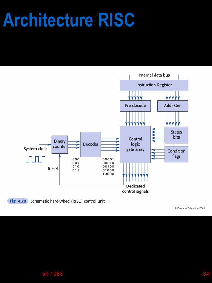 sif-105334 Architecture RISC