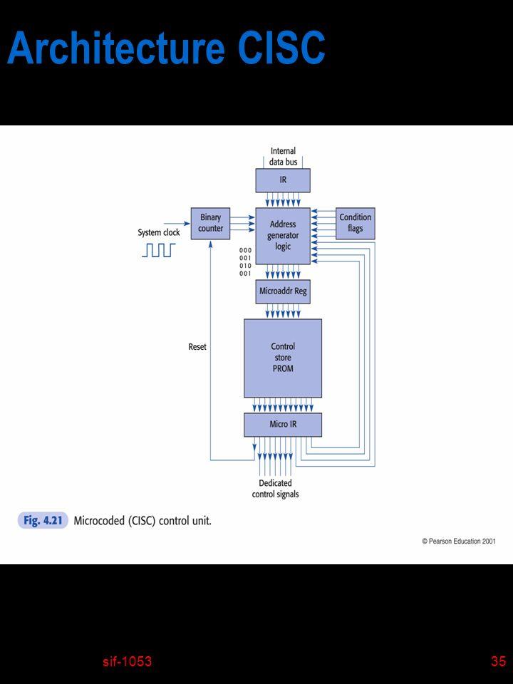 sif-105335 Architecture CISC