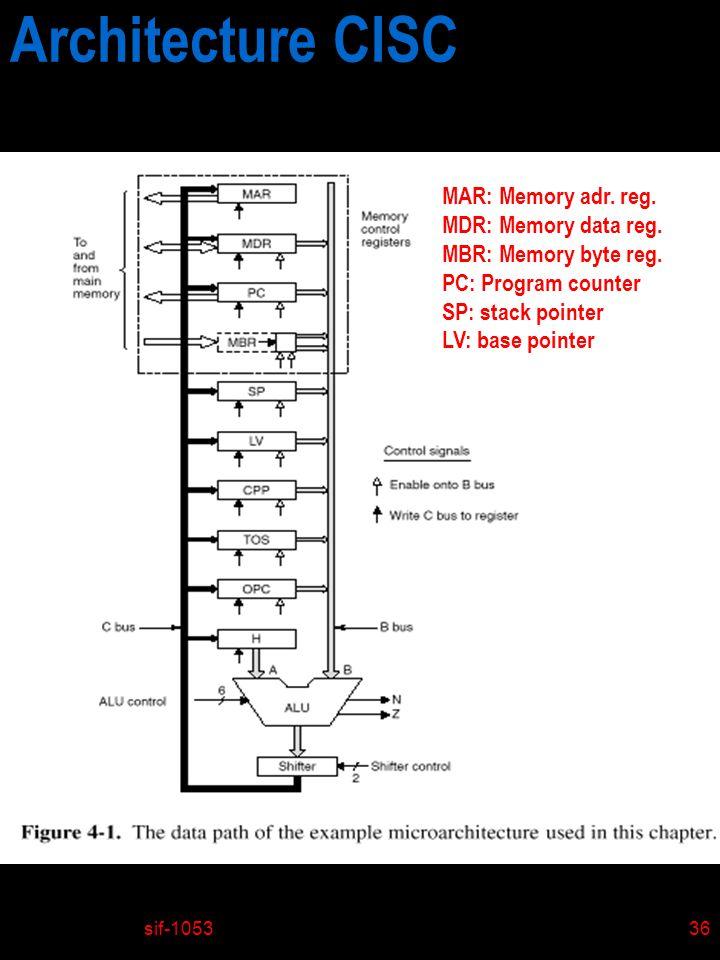 sif-105336 Architecture CISC MAR: Memory adr. reg. MDR: Memory data reg. MBR: Memory byte reg. PC: Program counter SP: stack pointer LV: base pointer