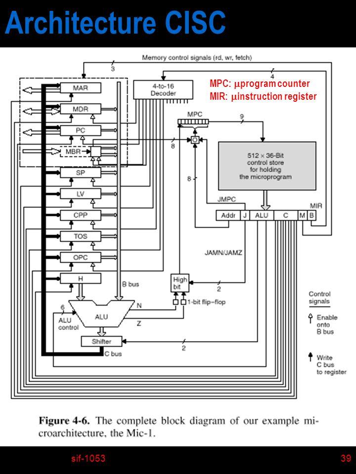 sif-105339 MPC: program counter MIR: instruction register Architecture CISC