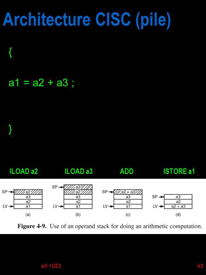 sif-105343 Architecture CISC (pile) { a1 = a2 + a3 ; } ILOAD a2ILOAD a3ADDISTORE a1