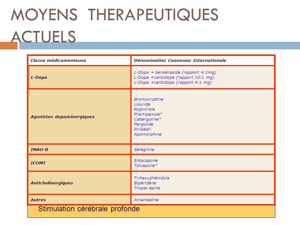 MOYENS THERAPEUTIQUES ACTUELS Classe médicamenteuseDénomination Commune Internationale L-Dopa L-Dopa + bensérazide (rapport 4:1mg) L-Dopa +carbidopa (