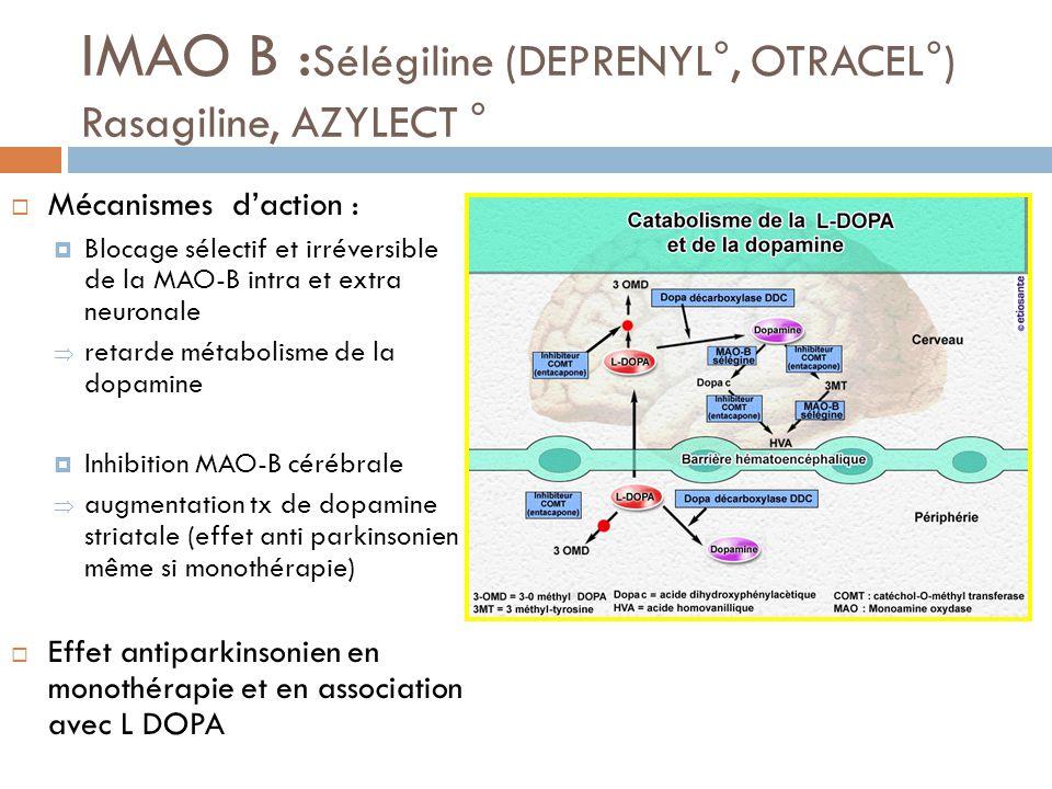 IMAO B : Sélégiline (DEPRENYL°, OTRACEL°) Rasagiline, AZYLECT ° Mécanismes daction : Blocage sélectif et irréversible de la MAO-B intra et extra neuro