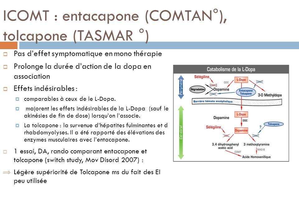 ICOMT : entacapone (COMTAN°), tolcapone (TASMAR °) Pas deffet symptomatique en mono thérapie Prolonge la durée daction de la dopa en association Effet