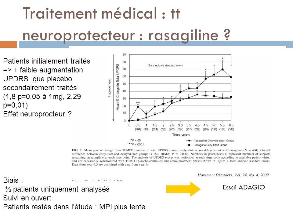 Traitement médical : tt neuroprotecteur : rasagiline ? Essai ADAGIO Biais : ½ patients uniquement analysés Suivi en ouvert Patients restés dans létude