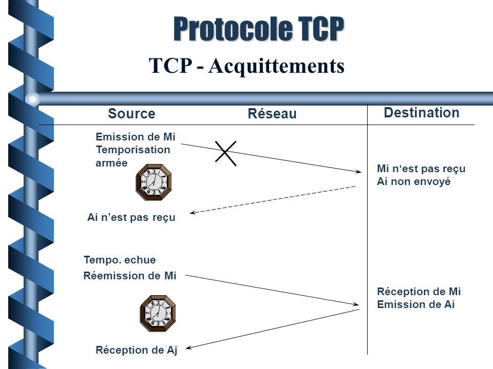TCP - Acquittements SourceRéseau Destination Emission de Mi Temporisation armée Mi nest pas reçu Ai non envoyé Ai nest pas reçu Tempo. echue Réemissio