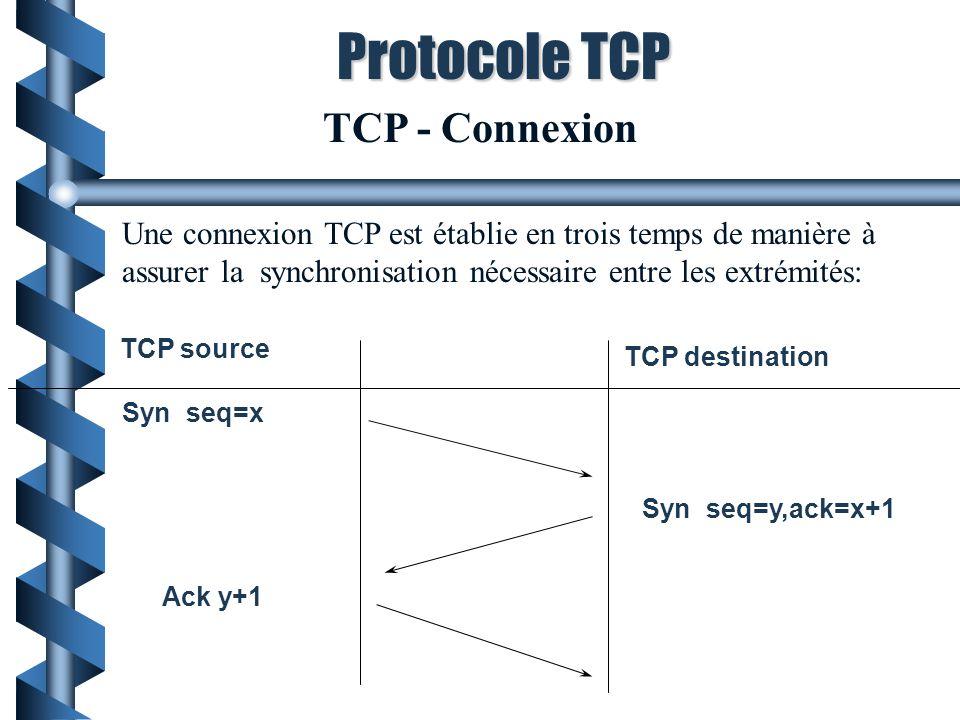 TCP - Connexion Une connexion TCP est établie en trois temps de manière à assurer la synchronisation nécessaire entre les extrémités: TCP source TCP destination Syn seq=x Syn seq=y,ack=x+1 Ack y+1 Protocole TCP