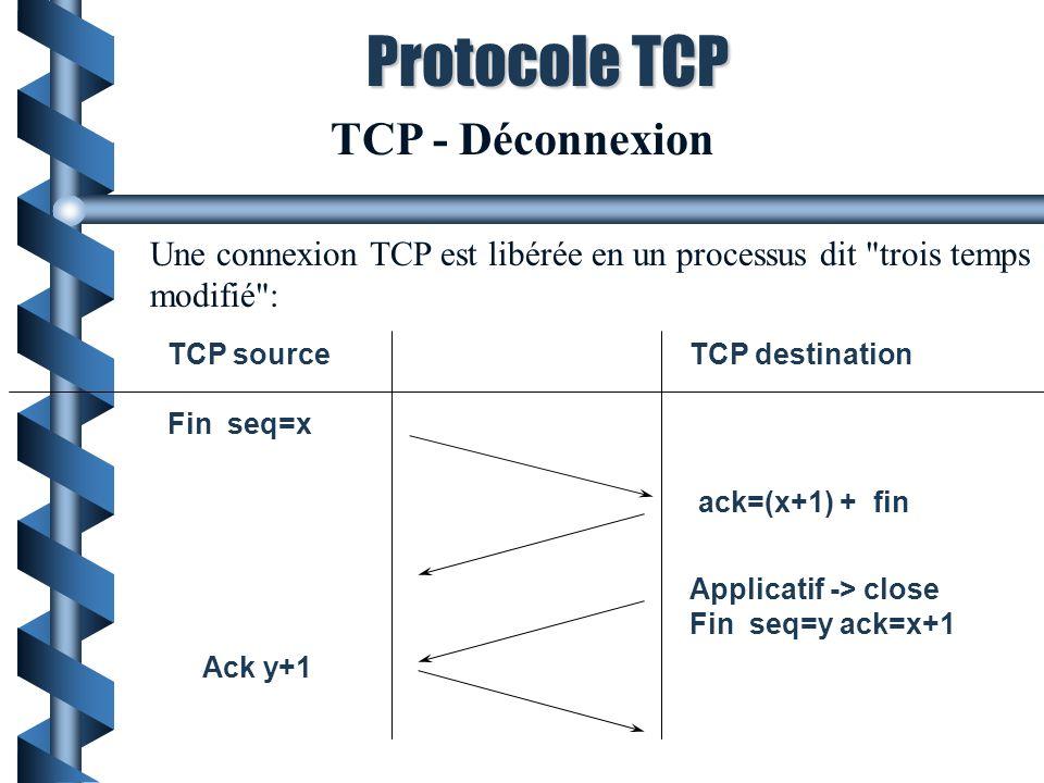 Une connexion TCP est libérée en un processus dit trois temps modifié : TCP sourceTCP destination Fin seq=x ack=(x+1) + fin Ack y+1 Applicatif -> close Fin seq=y ack=x+1 TCP - Déconnexion Protocole TCP