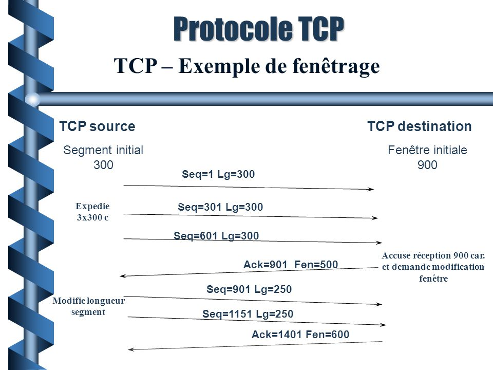 TCP – Exemple de fenêtrage TCP sourceTCP destination Seq=1 Lg=300 Seq=301 Lg=300 Seq=601 Lg=300 Ack=901 Fen=500 Seq=901 Lg=250 Seq=1151 Lg=250 Ack=140