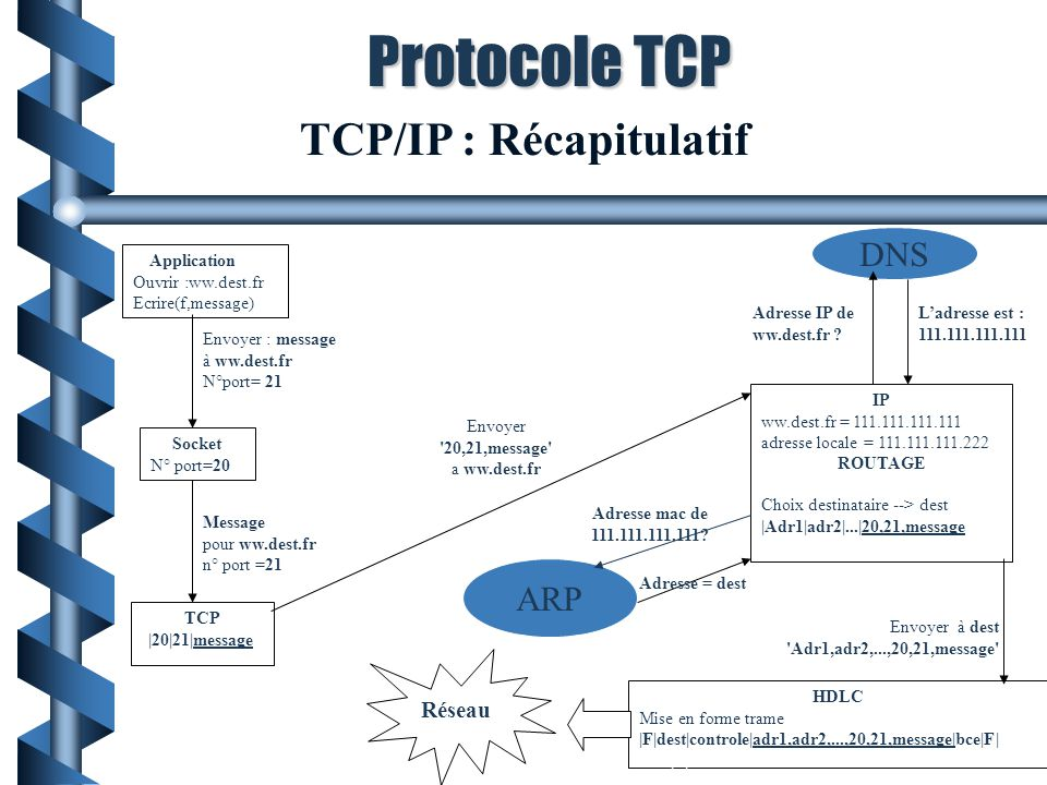 TCP/IP : Récapitulatif Application Ouvrir :ww.dest.fr Ecrire(f,message) TCP |20|21|message| IP ww.dest.fr = 111.111.111.111 adresse locale = 111.111.1