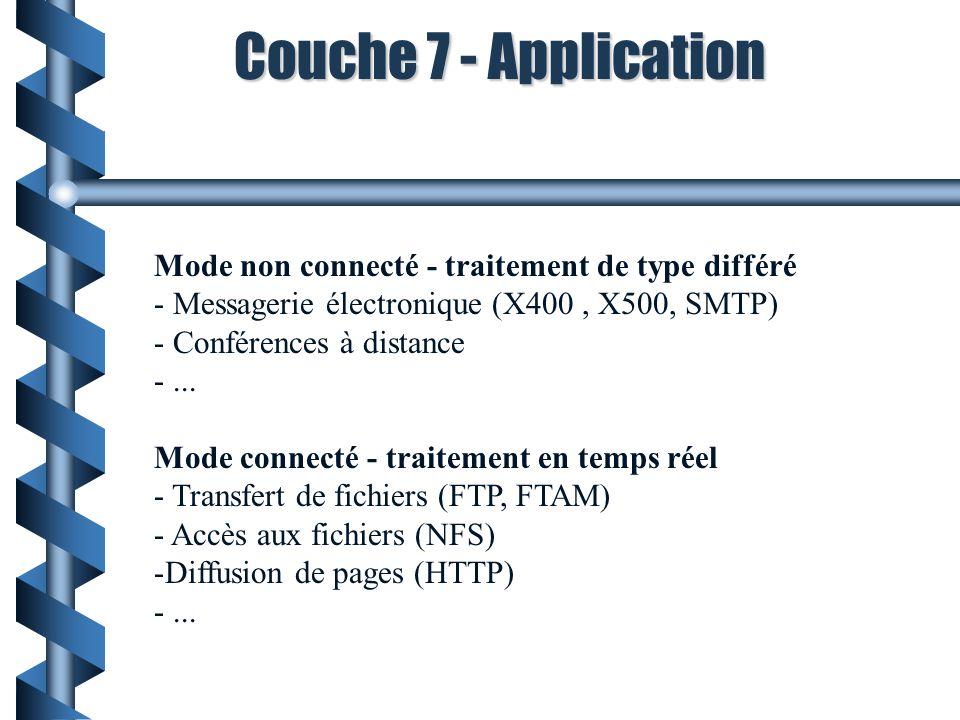 Mode non connecté - traitement de type différé - Messagerie électronique (X400, X500, SMTP) - Conférences à distance -... Mode connecté - traitement e