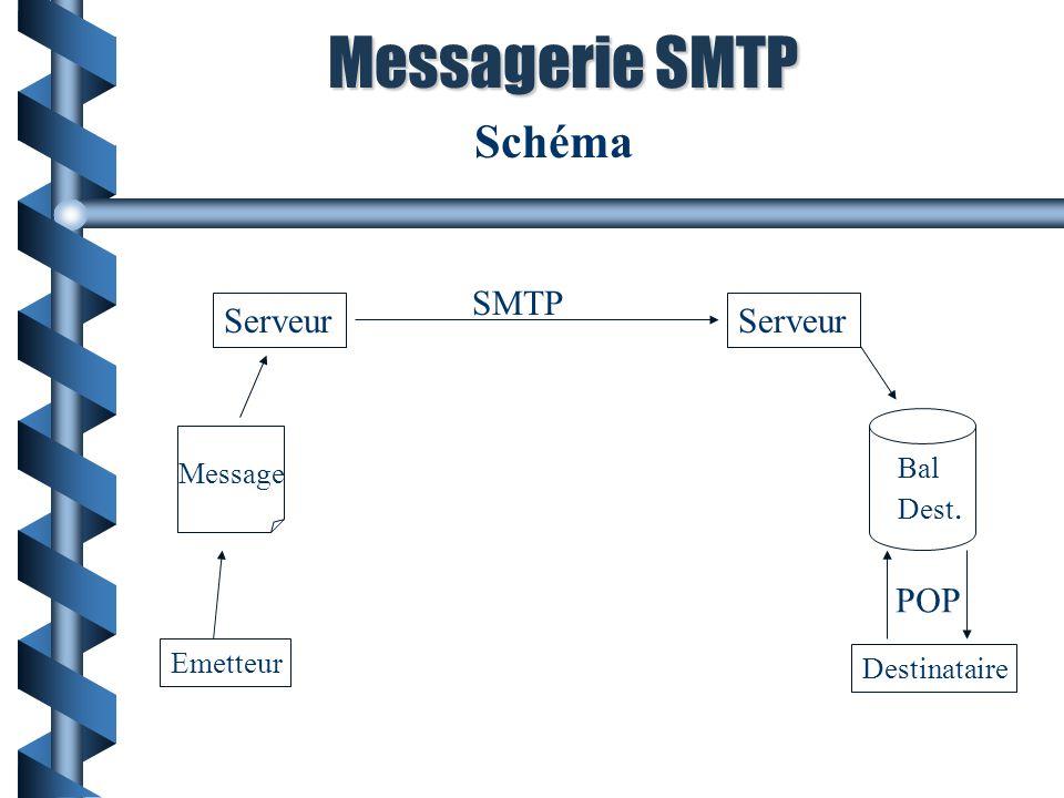 Schéma Messagerie SMTP Emetteur Destinataire Serveur Bal Dest. Message SMTP POP