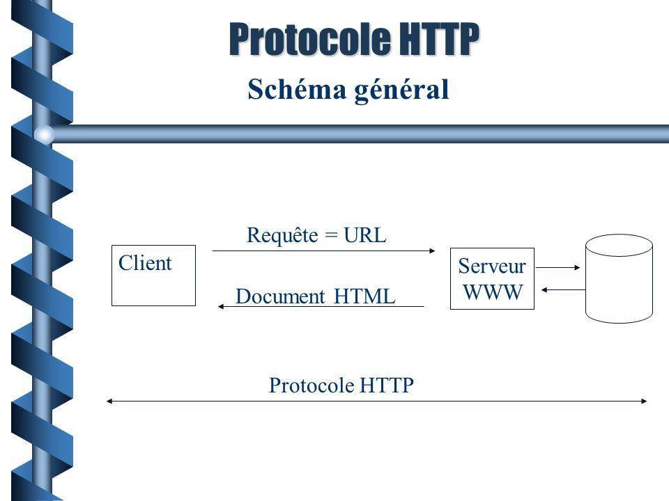 Schéma général Protocole HTTP Client Serveur WWW Requête = URL Document HTML Protocole HTTP
