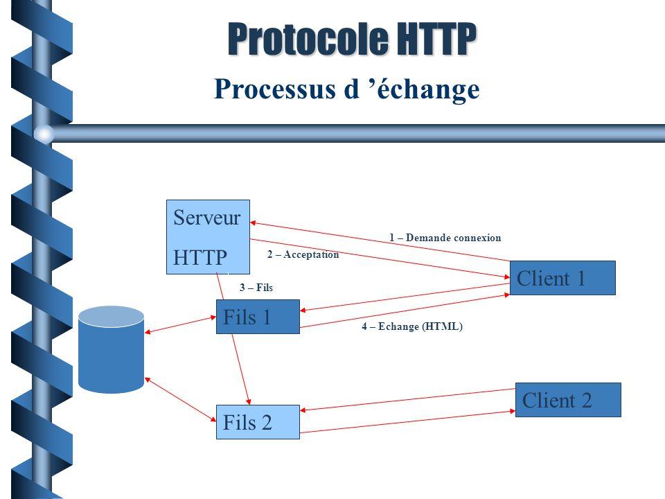 Serveur HTTP Fils 2 Fils 1 Client 1 Client 2 1 – Demande connexion 2 – Acceptation 3 – Fils 4 – Echange (HTML) Processus d échange Protocole HTTP