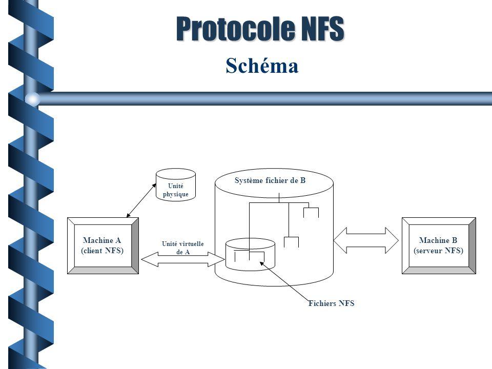 Exemple : Schéma NFS Machine A (client NFS) Machine B (serveur NFS) Système fichier de B Fichiers NFS Unité virtuelle de A Unité physique Schéma Proto