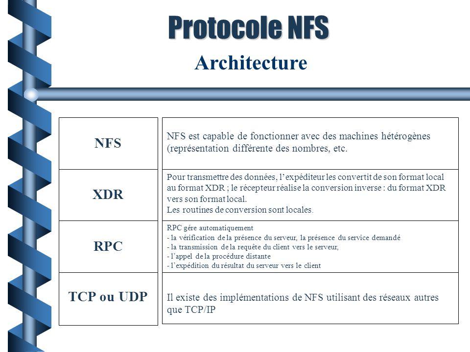 Architecture NFS XDR RPC TCP ou UDP RPC gére automatiquement - la vérification de la présence du serveur, la présence du service demandé - la transmission de la requête du client vers le serveur, - lappel de la procédure distante - lexpédition du résultat du serveur vers le client Pour transmettre des données, lexpéditeur les convertit de son format local au format XDR ; le récepteur réalise la conversion inverse : du format XDR vers son format local.