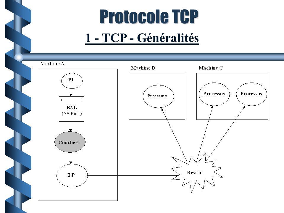 TCP (Transport Control Protocol) - Objectifs Service en mode connecté ==> garantie de non perte de messages ainsi que de l ordonnancement Transport fiable de la technologie TCP/IP : Adresse les processus (N° Port) Fiabilise IP (Connexion et acquittements) Optimise les ressources (Fenêtres variables) Protocole TCP