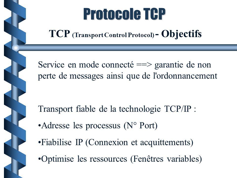 TCP/IP : Récapitulatif Application Ouvrir :ww.dest.fr Ecrire(f,message) TCP  20 21 message  IP ww.dest.fr = 111.111.111.111 adresse locale = 111.111.111.222 ROUTAGE Choix destinataire --> dest  Adr1 adr2 ... 20,21,message  HDLC Mise en forme trame  F dest controle adr1,adr2,...,20,21,message bce F  err eurs F  Socket N° port=20 Envoyer : message à ww.dest.fr N°port= 21 Message pour ww.dest.fr n° port =21 Envoyer 20,21,message a ww.dest.fr Envoyer à dest Adr1,adr2,...,20,21,message Réseau DNS Adresse IP de ww.dest.fr .