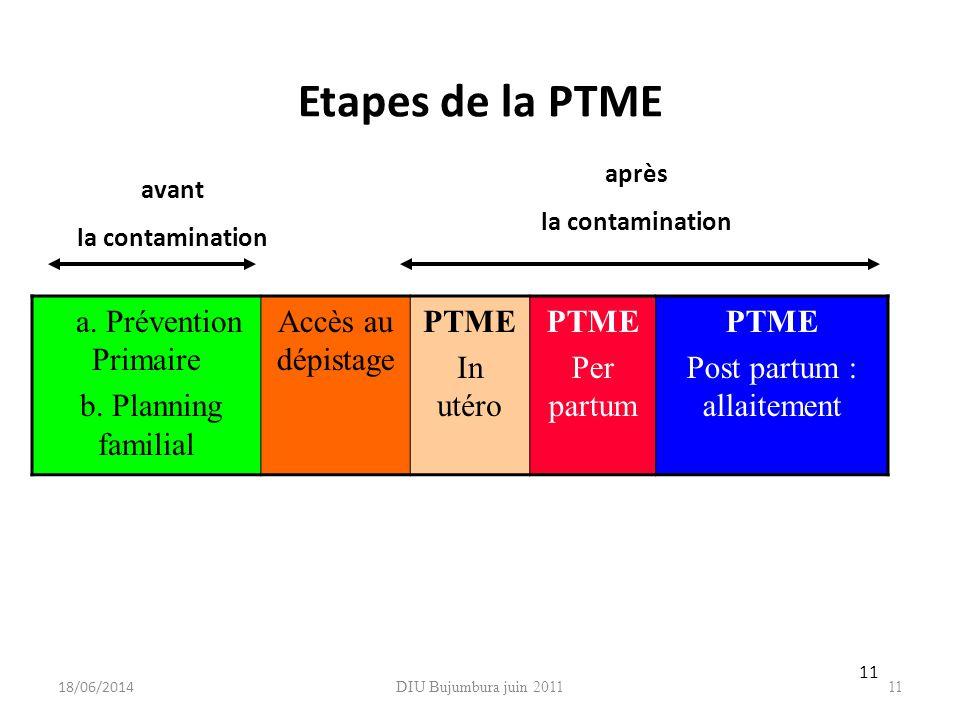 DIU Bujumbura juin 201111 Etapes de la PTME a. Prévention Primaire b. Planning familial Accès au dépistage PTME In utéro PTME Per partum PTME Post par