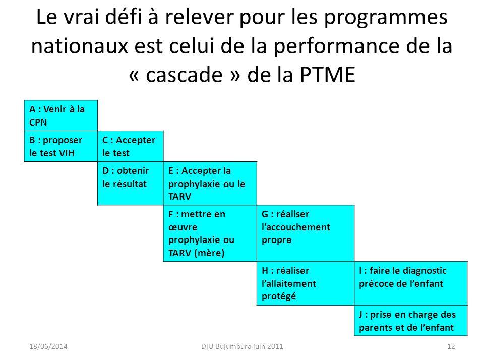 Le vrai défi à relever pour les programmes nationaux est celui de la performance de la « cascade » de la PTME A : Venir à la CPN B : proposer le test