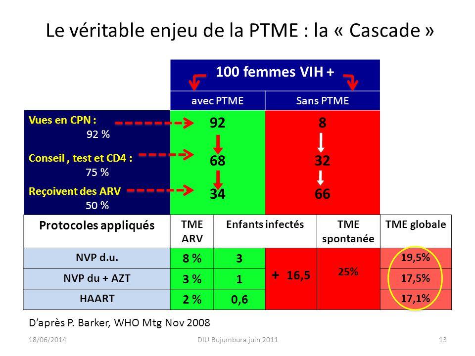 Le véritable enjeu de la PTME : la « Cascade » 100 femmes VIH + avec PTMESans PTME Vues en CPN : 92 % 928 Conseil, test et CD4 : 75 % 6832 Reçoivent d