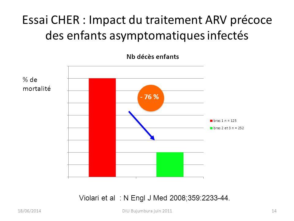 Essai CHER : Impact du traitement ARV précoce des enfants asymptomatiques infectés DIU Bujumbura juin 201114 - 76 % % de mortalité 18/06/2014 Violari