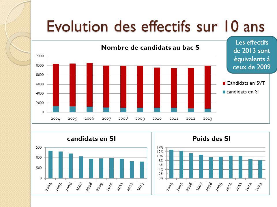 Evolution des effectifs sur 10 ans Les effectifs de 2013 sont équivalents à ceux de 2009