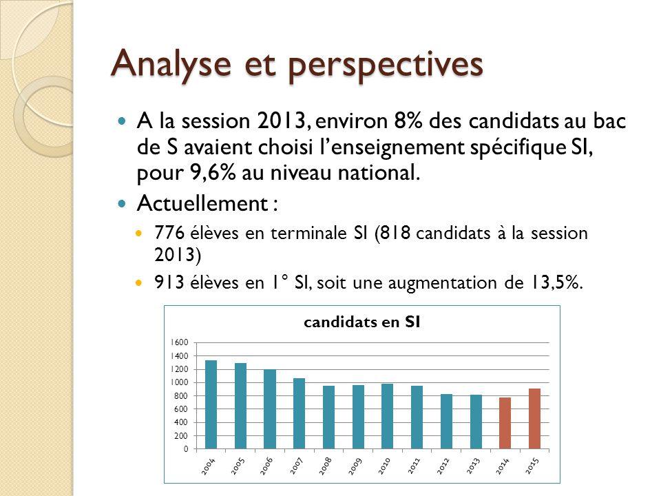 Analyse et perspectives A la session 2013, environ 8% des candidats au bac de S avaient choisi lenseignement spécifique SI, pour 9,6% au niveau nation