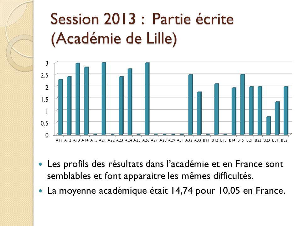 Session 2013 : Partie écrite (Académie de Lille) Les profils des résultats dans lacadémie et en France sont semblables et font apparaitre les mêmes di
