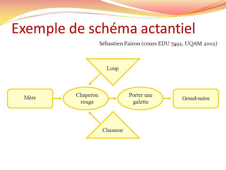 Exemple de schéma actantiel Sébastien Pairon (cours EDU 7492, UQAM 2002) Chasseur Loup Mère Grand-mère Chaperon rouge Porter une galette
