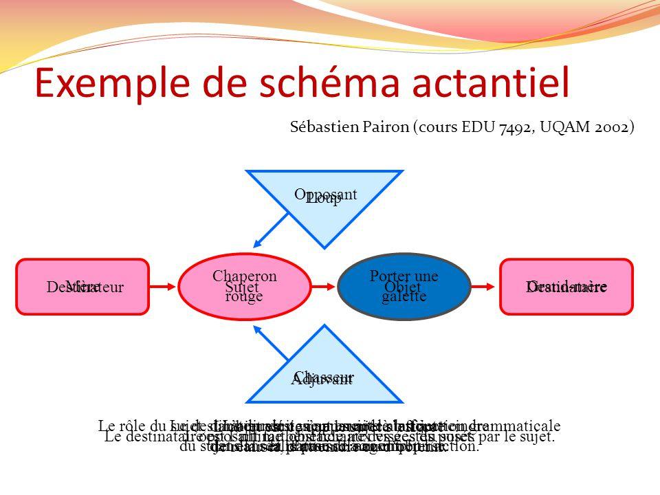 Exemple de schéma actantiel Sébastien Pairon (cours EDU 7492, UQAM 2002) Chasseur Loup MèreGrand-mère Chaperon rouge Porter une galette DestinateurSuj