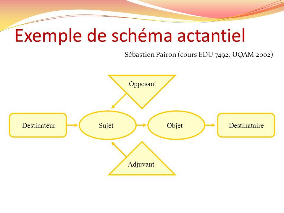 Exemple de schéma actantiel Sébastien Pairon (cours EDU 7492, UQAM 2002) Adjuvant Opposant DestinateurDestinataireSujetObjet