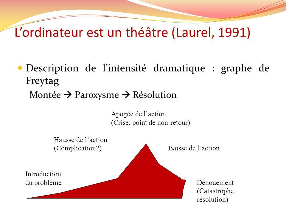 Lordinateur est un théâtre (Laurel, 1991) Description de lintensité dramatique : graphe de Freytag Montée Paroxysme Résolution Apogée de laction (Cris