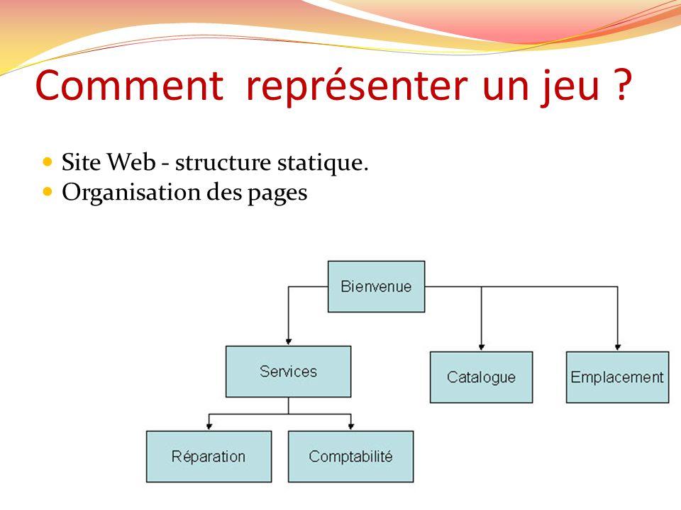 Comment représenter un jeu ? Site Web - structure statique. Organisation des pages