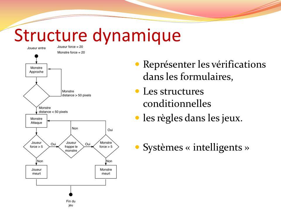 Représenter les vérifications dans les formulaires, Les structures conditionnelles les règles dans les jeux. Systèmes « intelligents »